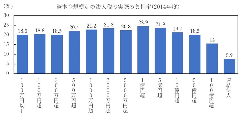 資本金規模別の法人税の実際の負担率(2014年度)
