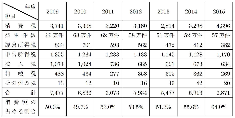 消費税滞納率の表(2009年〜2015年)