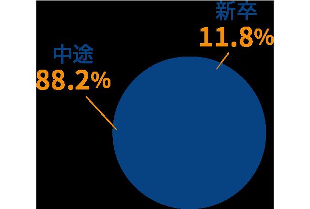 山口事業所の新卒・中途の割合