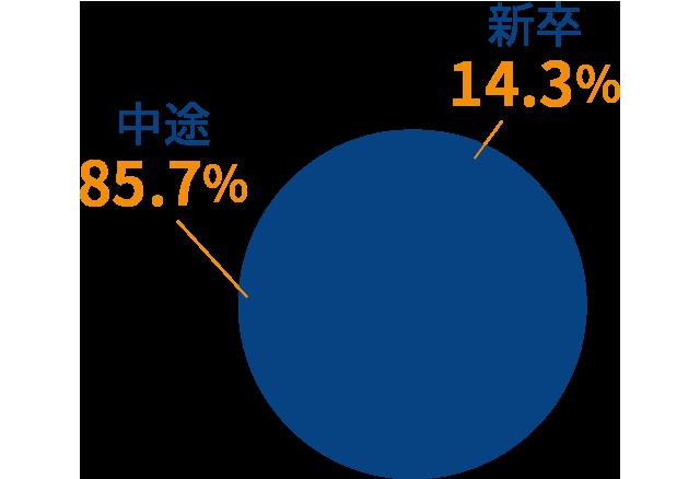 周南事業所の新卒・中途の割合