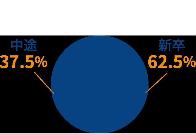 下関事業所の新卒・中途の割合